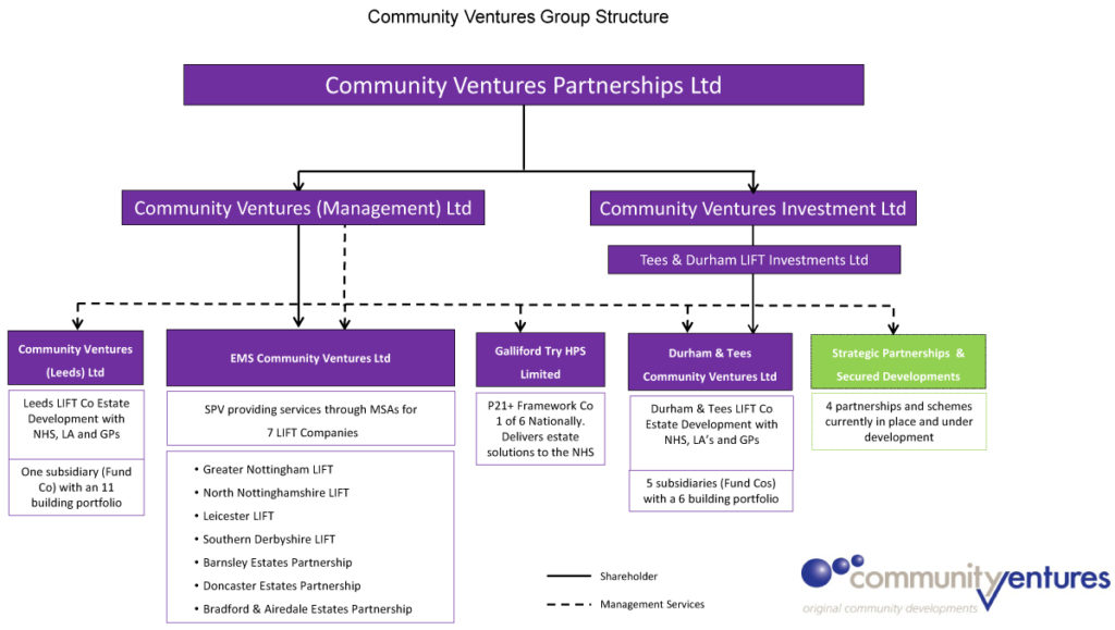 Community Ventures group Structure